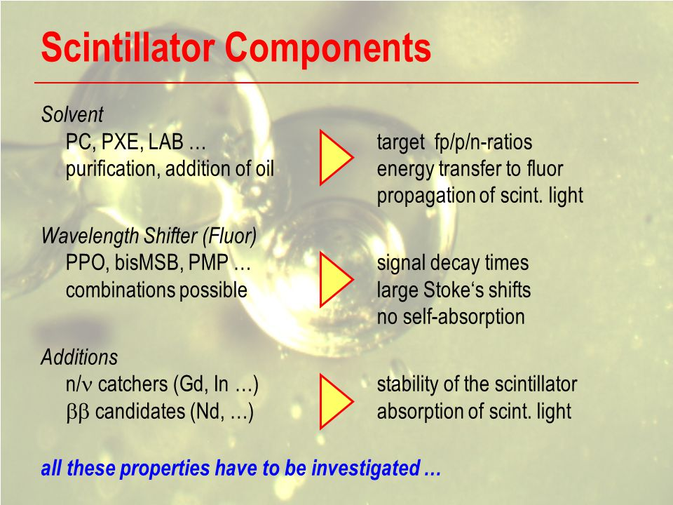 Scintillator Components Solvent PC, PXE, LAB …target fp/p/n-ratios purification, addition of oilenergy transfer to fluor propagation of scint.