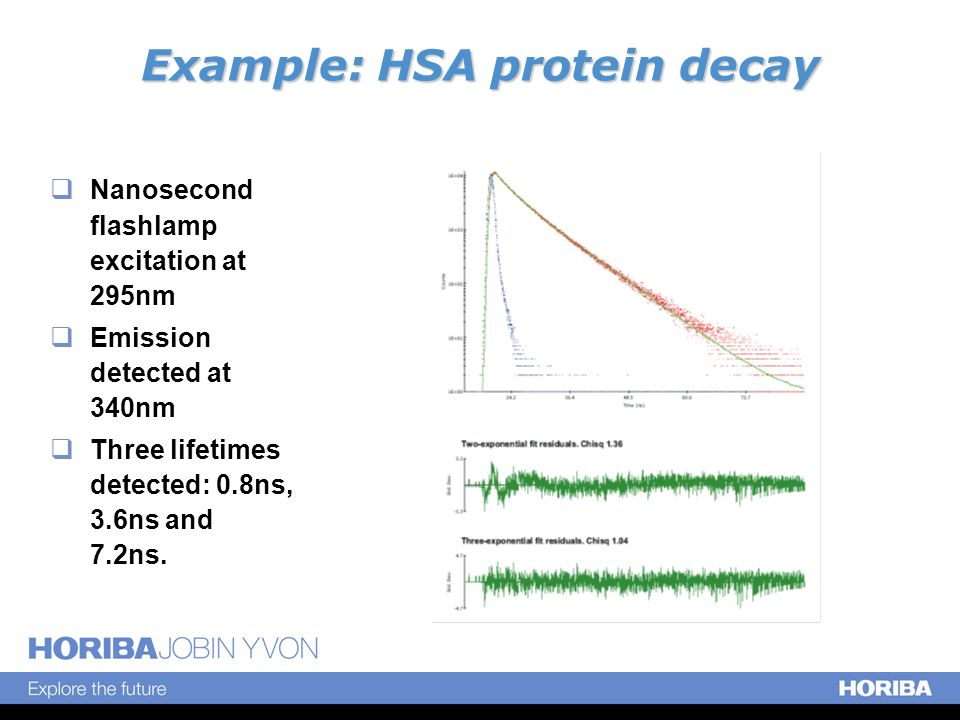 Example: HSA protein decay  Nanosecond flashlamp excitation at 295nm  Emission detected at 340nm  Three lifetimes detected: 0.8ns, 3.6ns and 7.2ns.