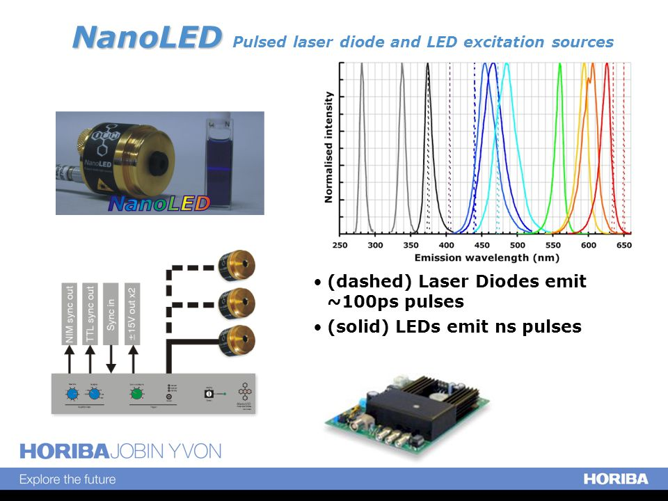 NanoLED Sources Pulse Widths  Laser Diodes  ~ 50ps – 150ps optical pulse FWHM  Diode dependant: Typically red (635nm/650nm) diodes are faster than violet, UV, blue, cyan  N-07N high intensity 405nm source ~ 750ps  LEDs  New 280nm & 340nm  1ns  All other LEDs ~ 1.0 – 1.4ns diode dependant