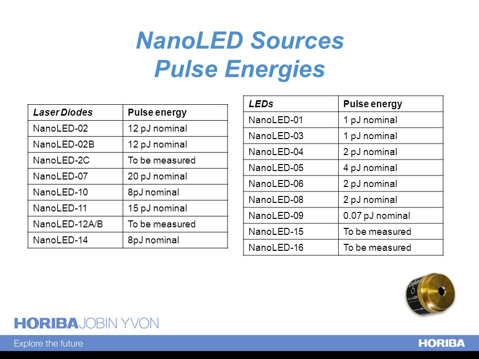 NanoLED Sources Pulse Energies Laser DiodesPulse energy NanoLED-0212 pJ nominal NanoLED-02B12 pJ nominal NanoLED-2CTo be measured NanoLED-0720 pJ nominal NanoLED-108pJ nominal NanoLED-1115 pJ nominal NanoLED-12A/BTo be measured NanoLED-148pJ nominal LEDsPulse energy NanoLED-011 pJ nominal NanoLED-031 pJ nominal NanoLED-042 pJ nominal NanoLED-054 pJ nominal NanoLED-062 pJ nominal NanoLED-082 pJ nominal NanoLED-090.07 pJ nominal NanoLED-15To be measured NanoLED-16To be measured