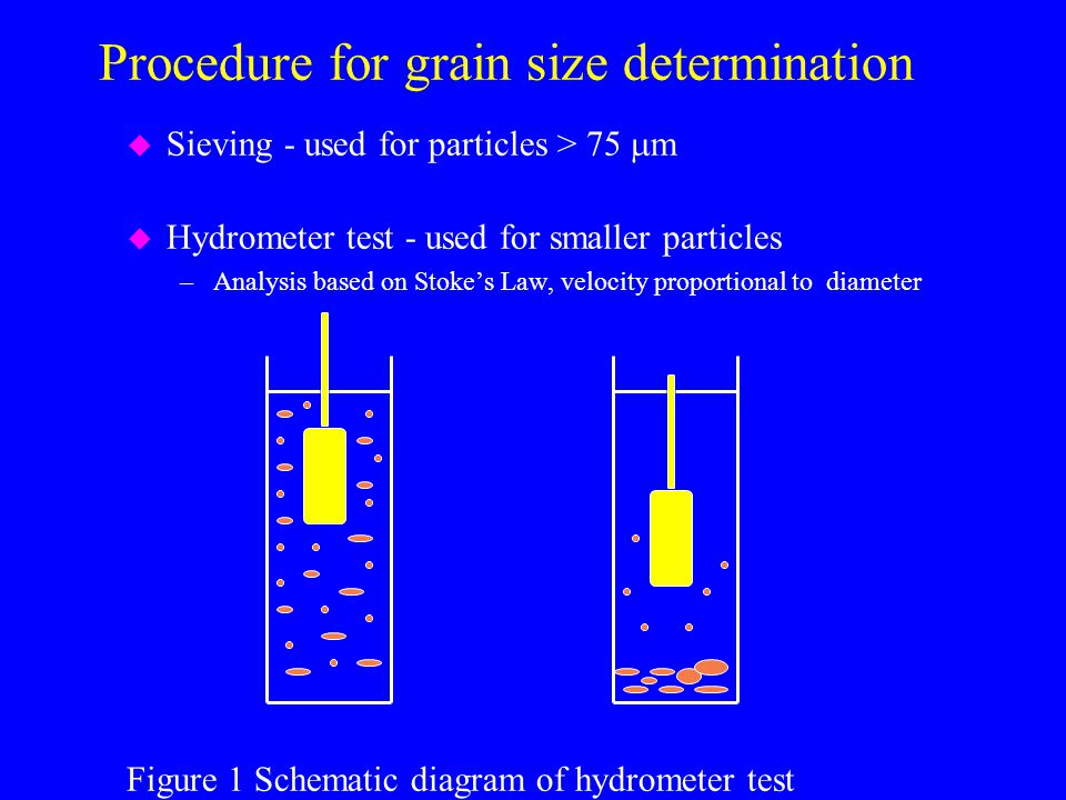 Procedure for grain size determination u Sieving - used for particles > 75  m u Hydrometer test - used for smaller particles –Analysis based on Stoke's Law, velocity proportional to diameter Figure 1 Schematic diagram of hydrometer test
