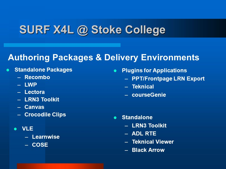 SURF X4L @ Stoke College Standalone Packages –Recombo –LWP –Lectora –LRN3 Toolkit –Canvas –Crocodile Clips Plugins for Applications –PPT/Frontpage LRN Export –Teknical –courseGenie Authoring Packages & Delivery Environments VLE –Learnwise –COSE Standalone –LRN3 Toolkit –ADL RTE –Teknical Viewer –Black Arrow