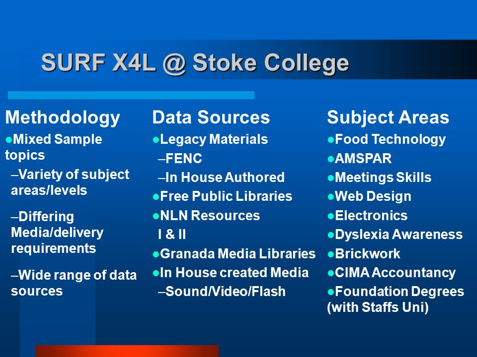 SURF X4L @ Stoke College Methodology Mixed Sample topics –Variety of subject areas/levels –Differing Media/delivery requirements –Wide range of data sources Data Sources Legacy Materials –FENC –In House Authored Free Public Libraries NLN Resources I & II Granada Media Libraries In House created Media –Sound/Video/Flash Subject Areas Food Technology AMSPAR Meetings Skills Web Design Electronics Dyslexia Awareness Brickwork CIMA Accountancy Foundation Degrees (with Staffs Uni)