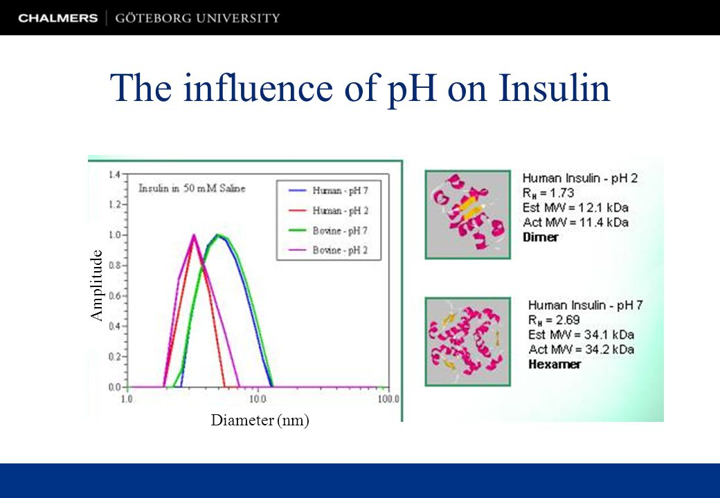 The influence of pH on Insulin Diameter (nm) Amplitude