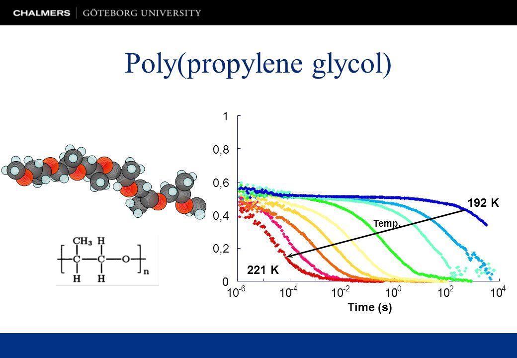 Poly(propylene glycol) 0 0,2 0,4 0,6 0,8 1 10 -6 10 -4 10 -2 10 0 2 4 Time (s) 221 K 192 K Temp.
