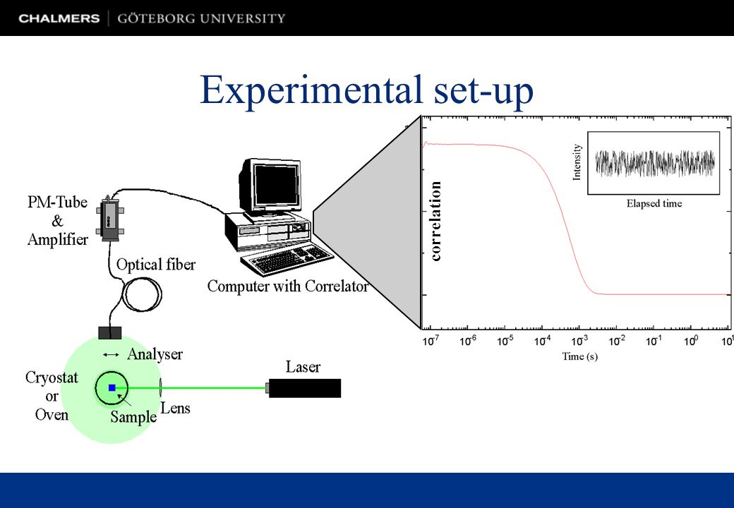 Experimental set-up correlation