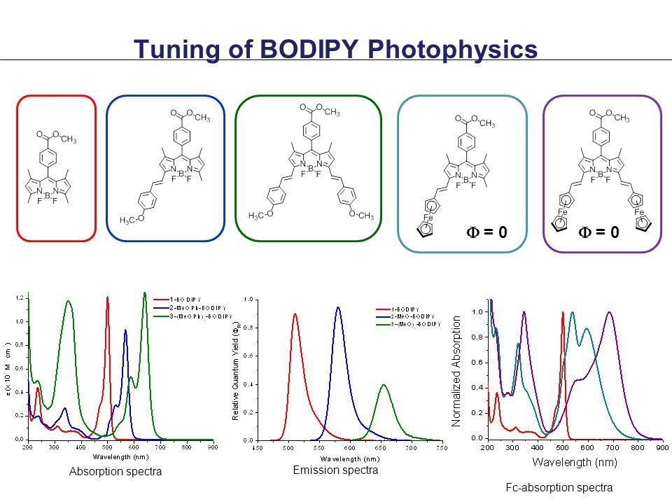 Tuning of BODIPY Photophysics  = 0 Absorption spectra Emission spectra Fc-absorption spectra