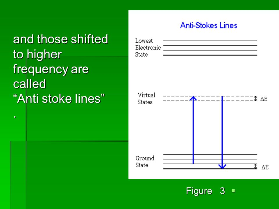 and those shifted to higher frequency are called Anti stoke lines .  Figure 3