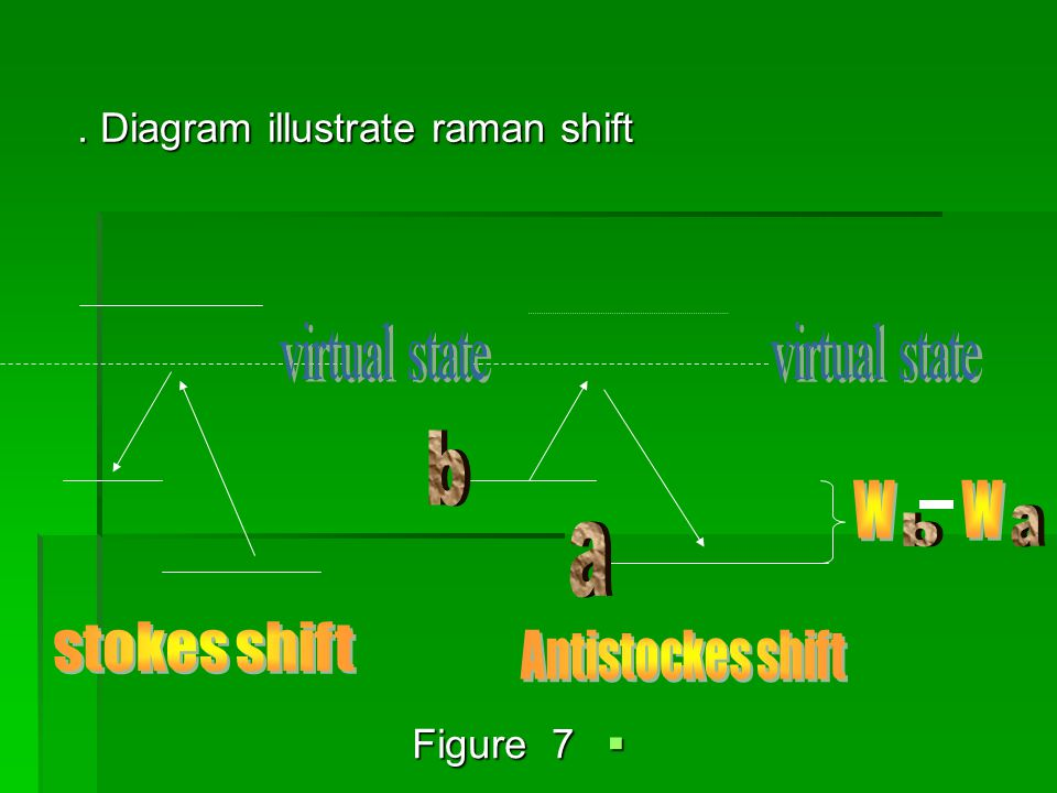 . Diagram illustrate raman shift. Diagram illustrate raman shift  Figure 7