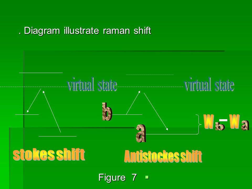 . Diagram illustrate raman shift. Diagram illustrate raman shift  Figure 7