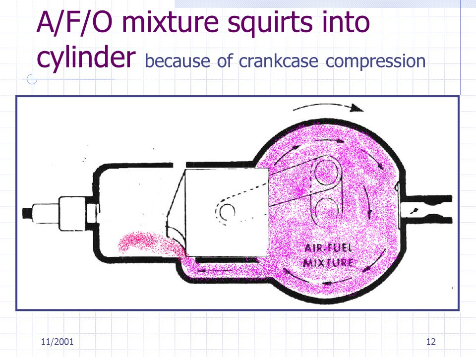 11/200112 A/F/O mixture squirts into cylinder because of crankcase compression