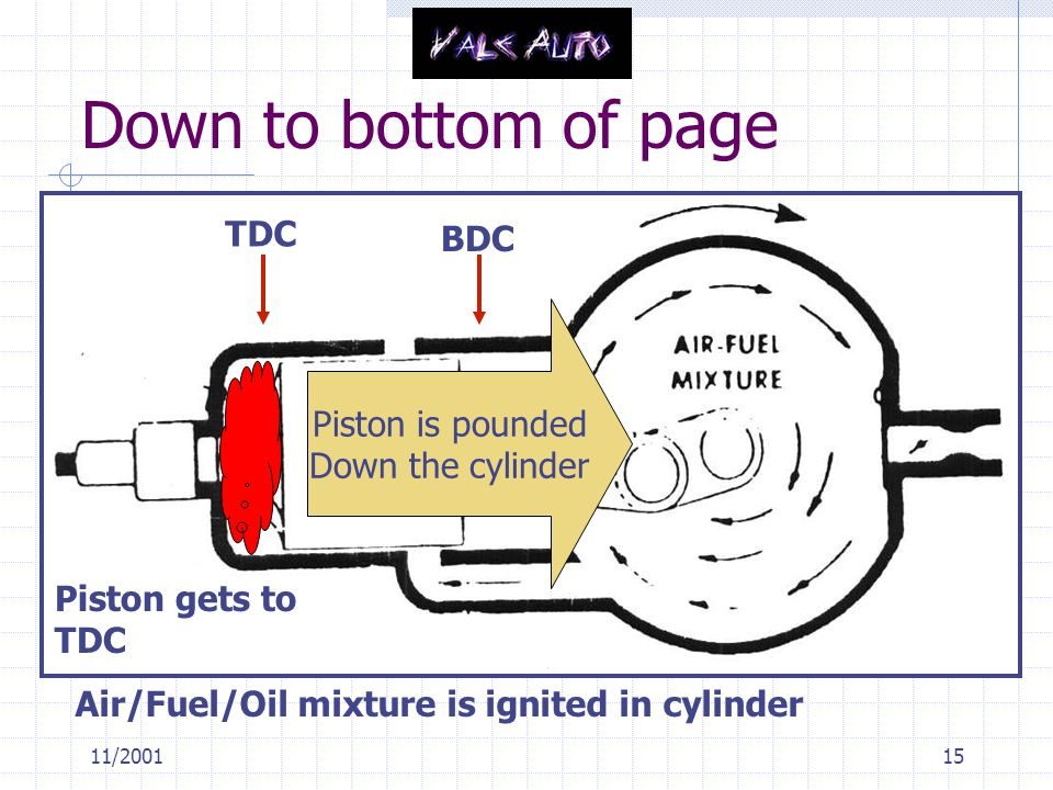 11/200115 Down to bottom of page TDC BDC Piston gets to TDC Air/Fuel/Oil mixture is ignited in cylinder Piston is pounded Down the cylinder