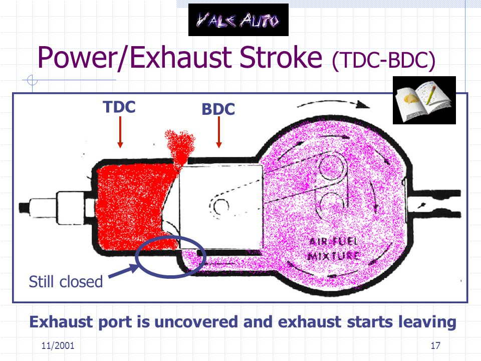 11/200117 Power/Exhaust Stroke (TDC-BDC) TDC BDC Exhaust port is uncovered and exhaust starts leaving Still closed