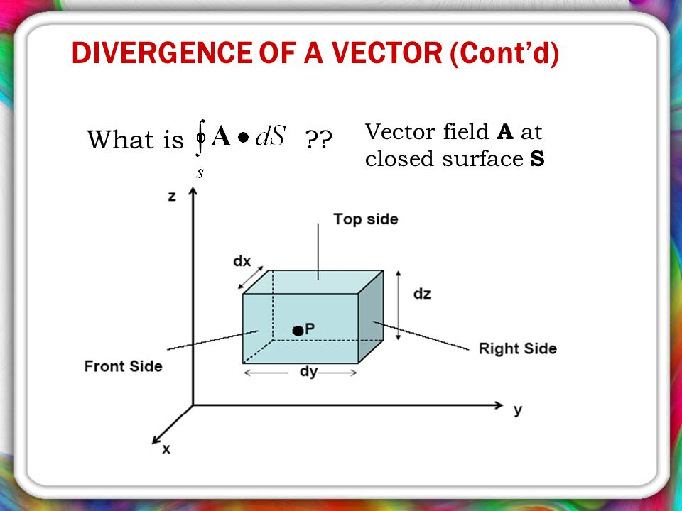 DIVERGENCE OF A VECTOR (Cont'd) What is ?? Vector field A at closed surface S