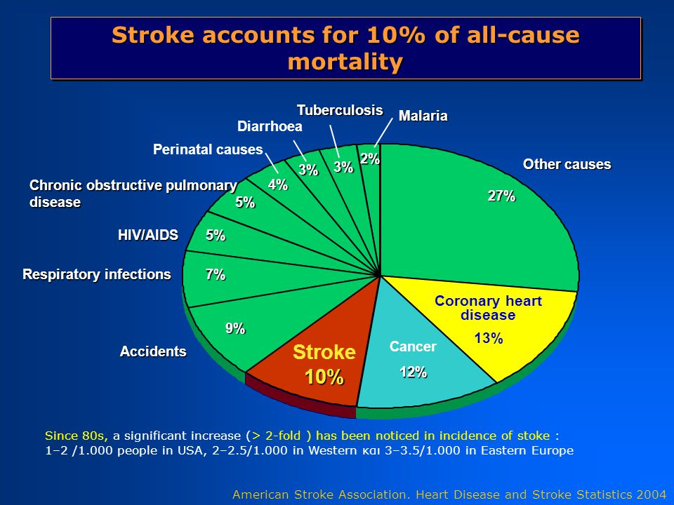 Stroke accounts for 10% of all-cause mortality Cancer12% Stroke10% Accidents Respiratory infections 7% Respiratory infections 7% HIV/AIDS 5% Chronic obstructive pulmonary disease 5% Perinatal causes Diarrhoea Tuberculosis 3% 3% 4% 2% Malaria Coronary heart disease 13% American Stroke Association.