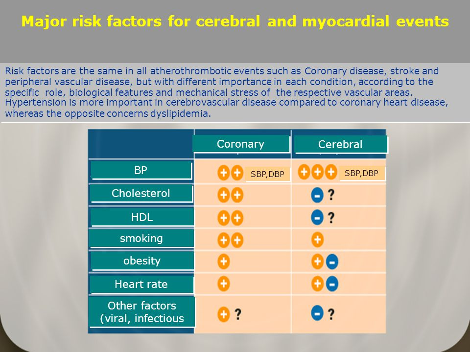 Major risk factors for cerebral and myocardial events Risk factors are the same in all atherothrombotic events such as Coronary disease, stroke and peripheral vascular disease, but with different importance in each condition, according to the specific role, biological features and mechanical stress of the respective vascular areas.