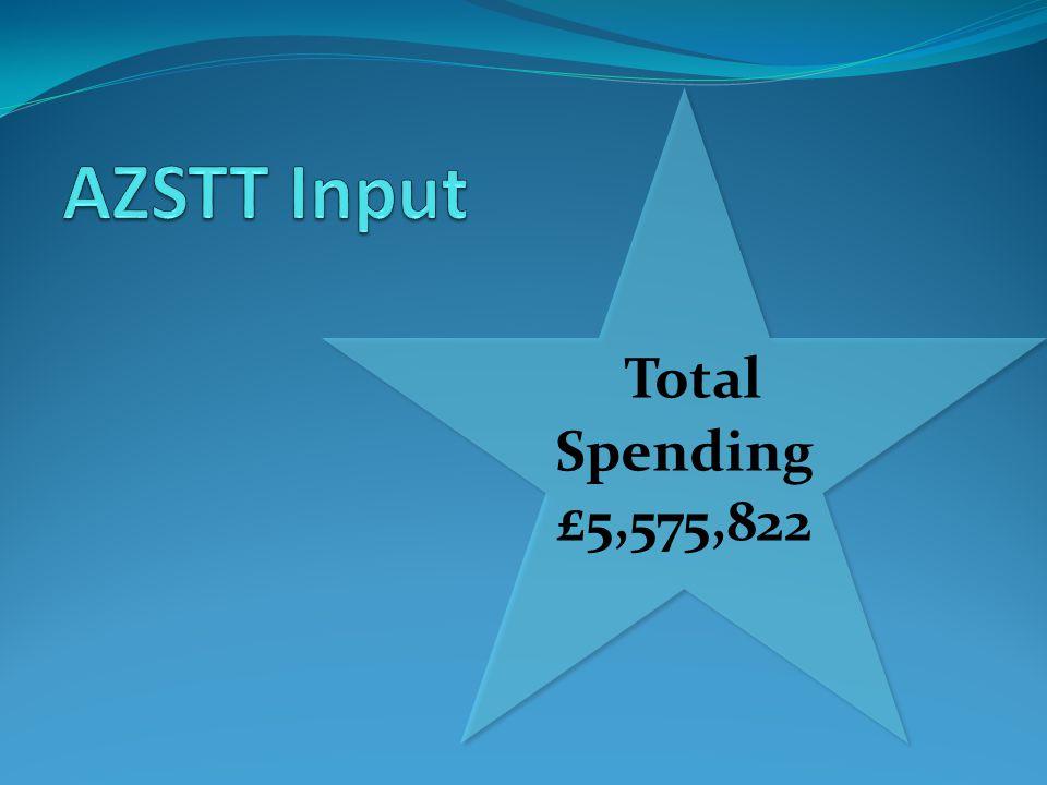 Total Spending £5,575,822