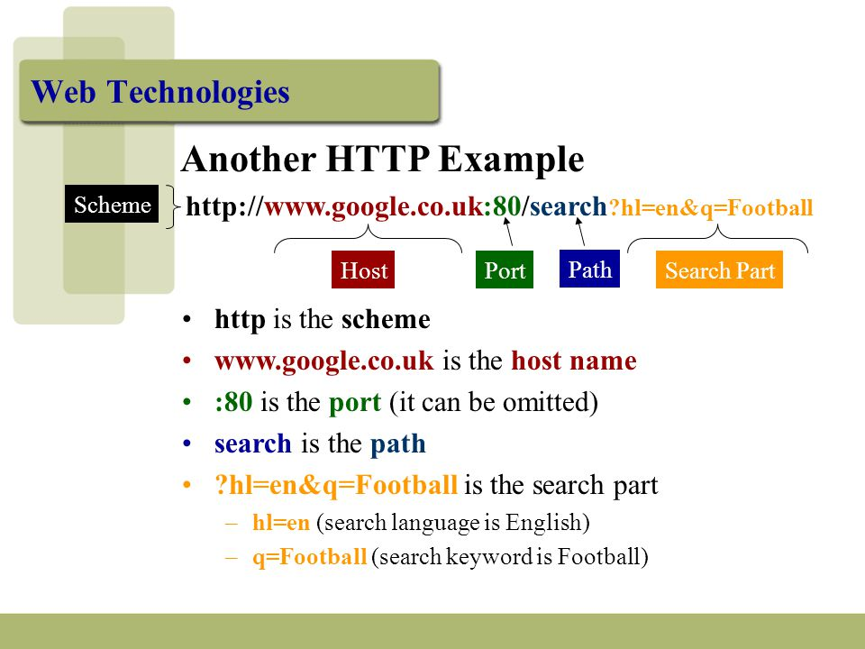 Another HTTP Example http://www.google.co.uk:80/search hl=en&q=Football Host Path Scheme http is the scheme www.google.co.uk is the host name :80 is the port (it can be omitted) search is the path hl=en&q=Football is the search part –hl=en (search language is English) –q=Football (search keyword is Football) PortSearch Part