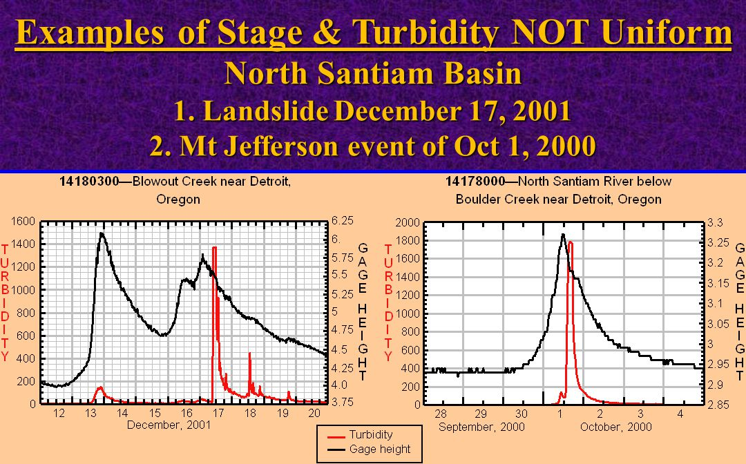 Examples of Stage & Turbidity NOT Uniform North Santiam Basin 1.