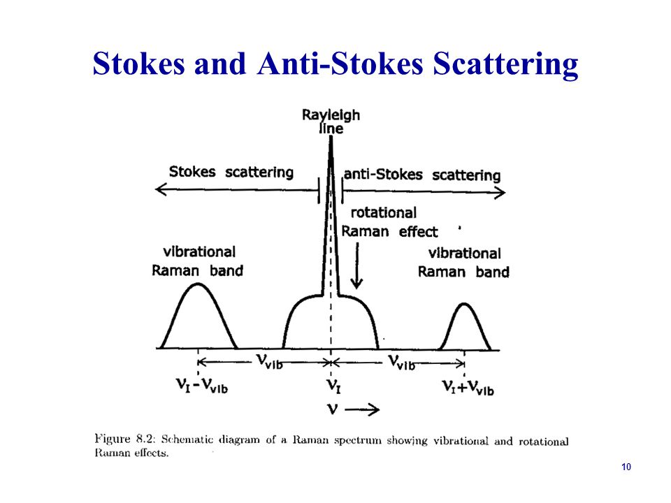 10 Stokes and Anti-Stokes Scattering