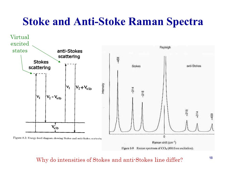 18 Stoke and Anti-Stoke Raman Spectra Virtual excited states Why do intensities of Stokes and anti-Stokes line differ?