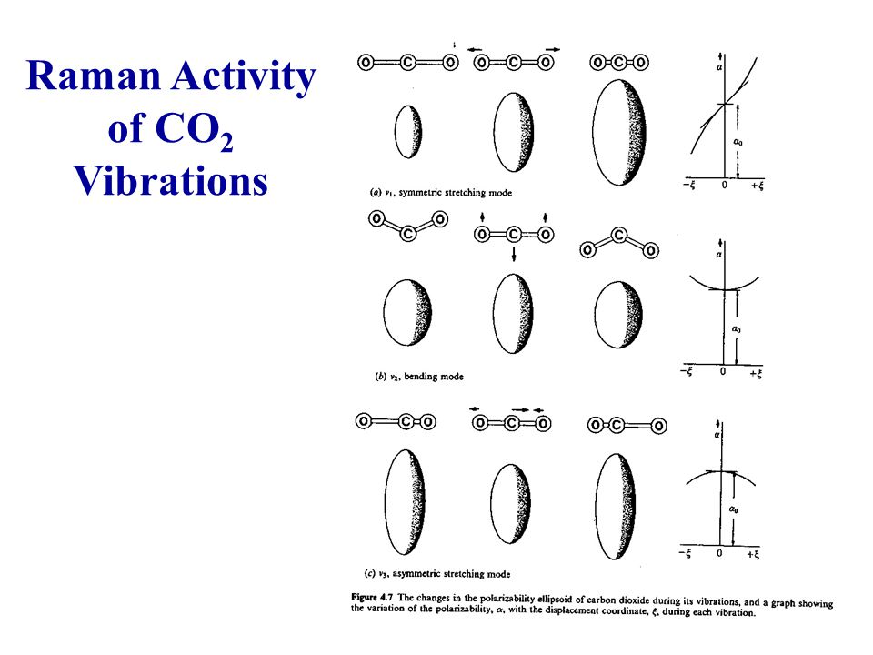 25 Raman Activity of CO 2 Vibrations