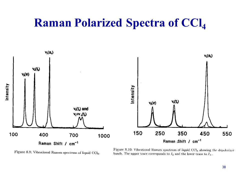 38 Raman Polarized Spectra of CCl 4