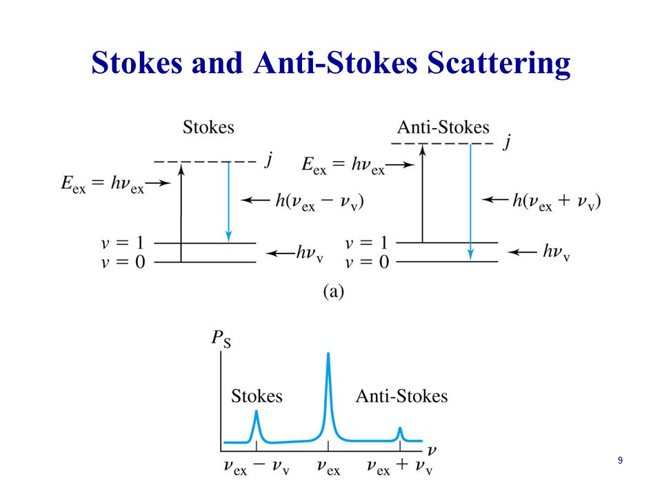 9 Stokes and Anti-Stokes Scattering