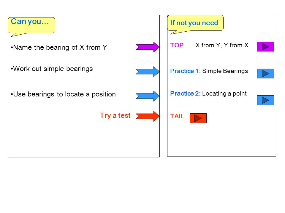 TOP X from Y, Y from X Practice 1: Simple Bearings Practice 2: Locating a point TAIL Can you… Name the bearing of X from Y Work out simple bearings Us
