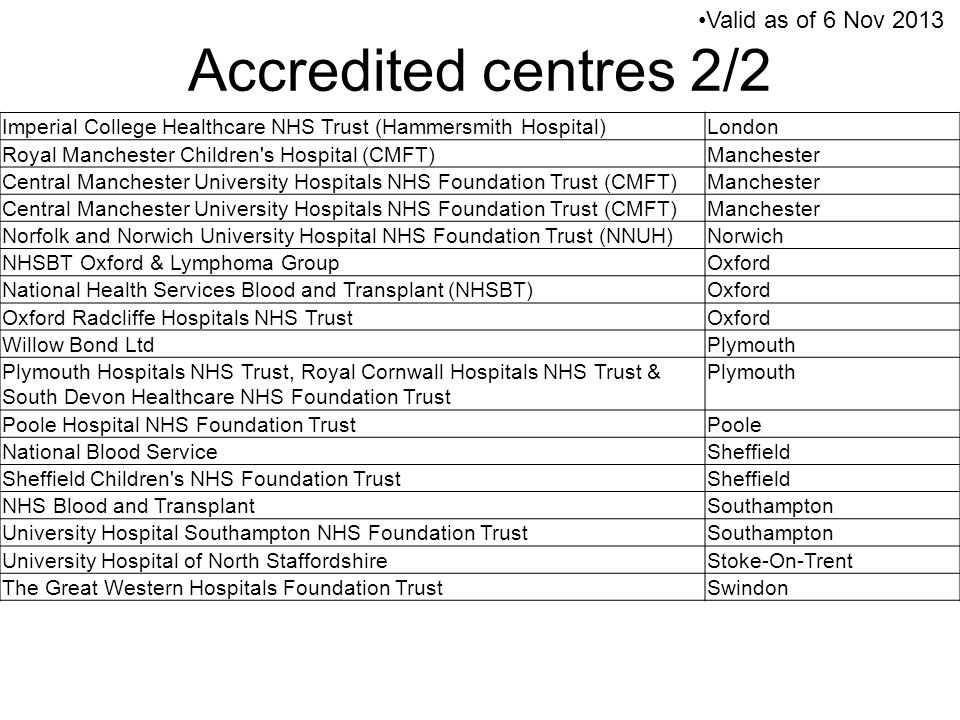 Imperial College Healthcare NHS Trust (Hammersmith Hospital)London Royal Manchester Children's Hospital (CMFT)Manchester Central Manchester University