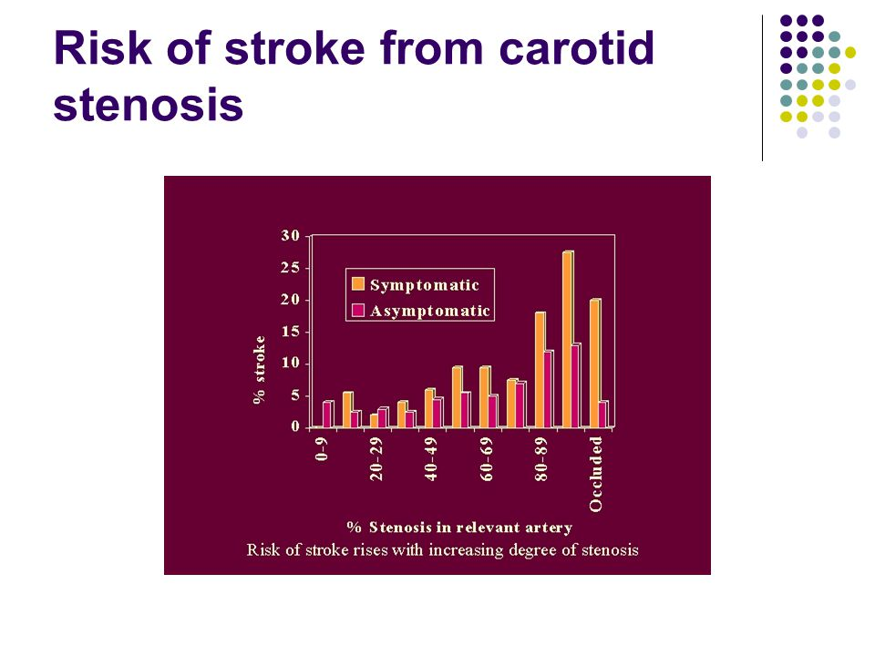 Risk of stroke from carotid stenosis