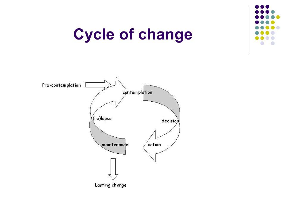 Cycle of change