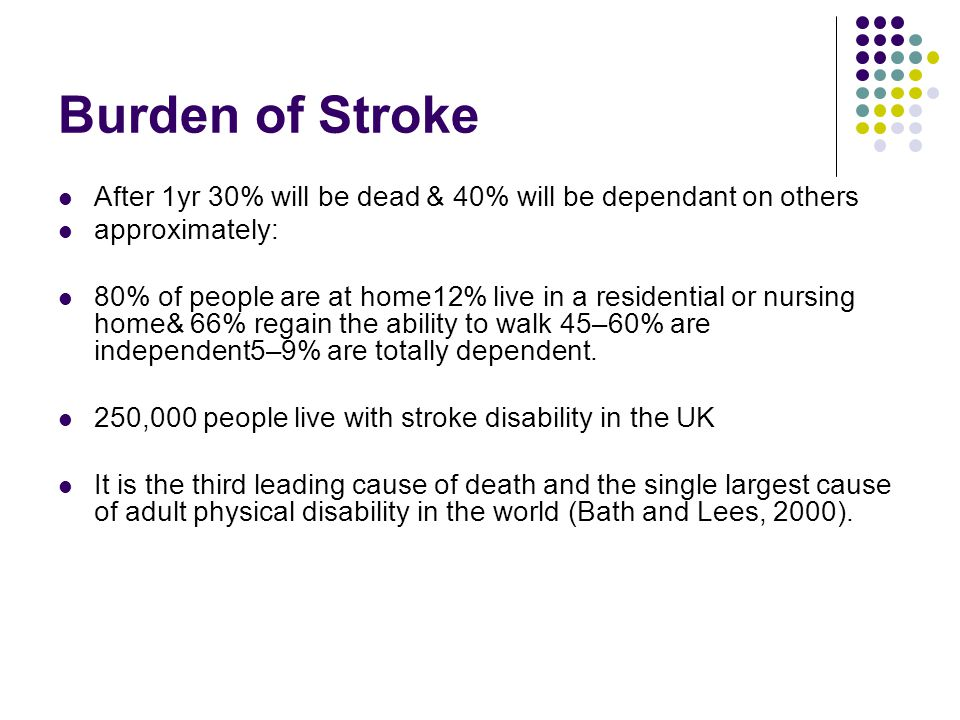 Burden of Stroke After 1yr 30% will be dead & 40% will be dependant on others approximately: 80% of people are at home12% live in a residential or nur