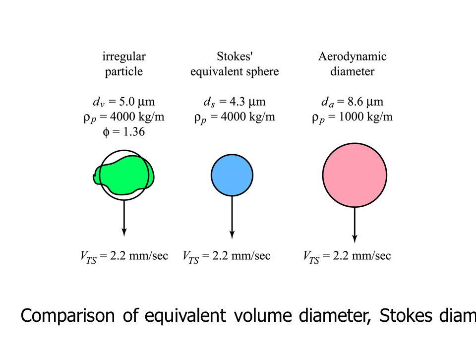 Comparison of equivalent volume diameter, Stokes diameter, and aerodynamic diameter.