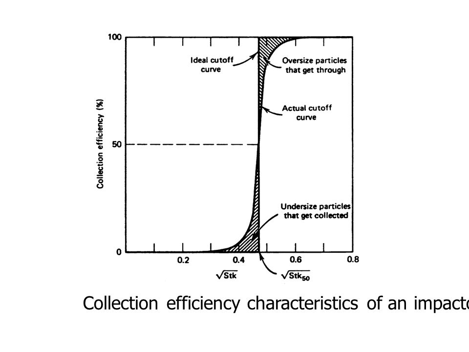 Collection efficiency characteristics of an impactor: Ideal -v- real