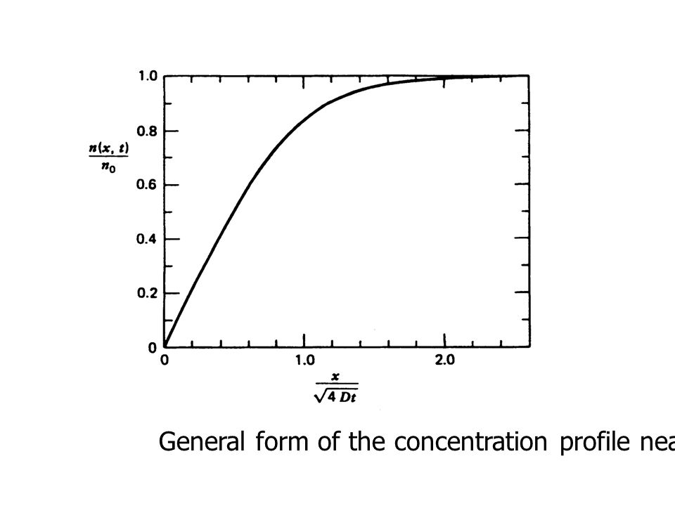 General form of the concentration profile near a wall