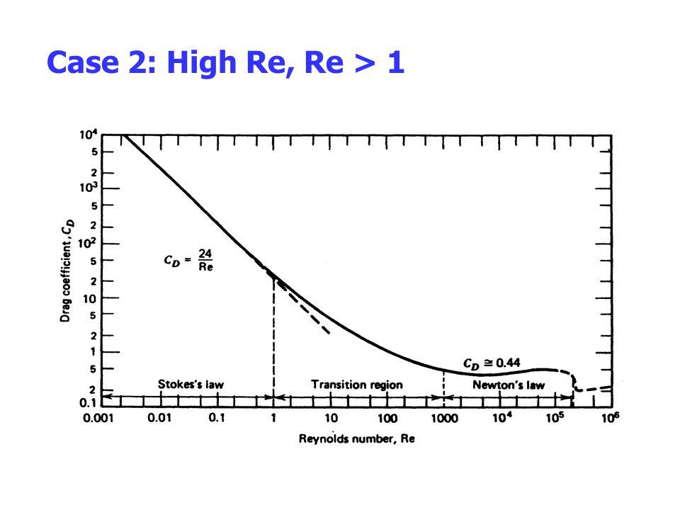 Case 2: High Re, Re > 1