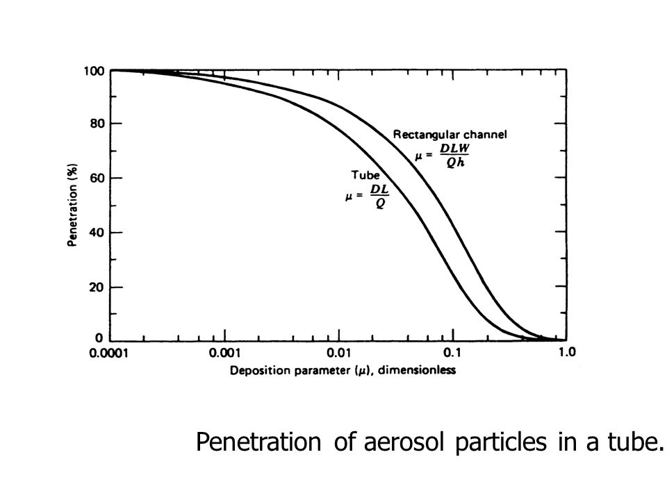 Penetration of aerosol particles in a tube.