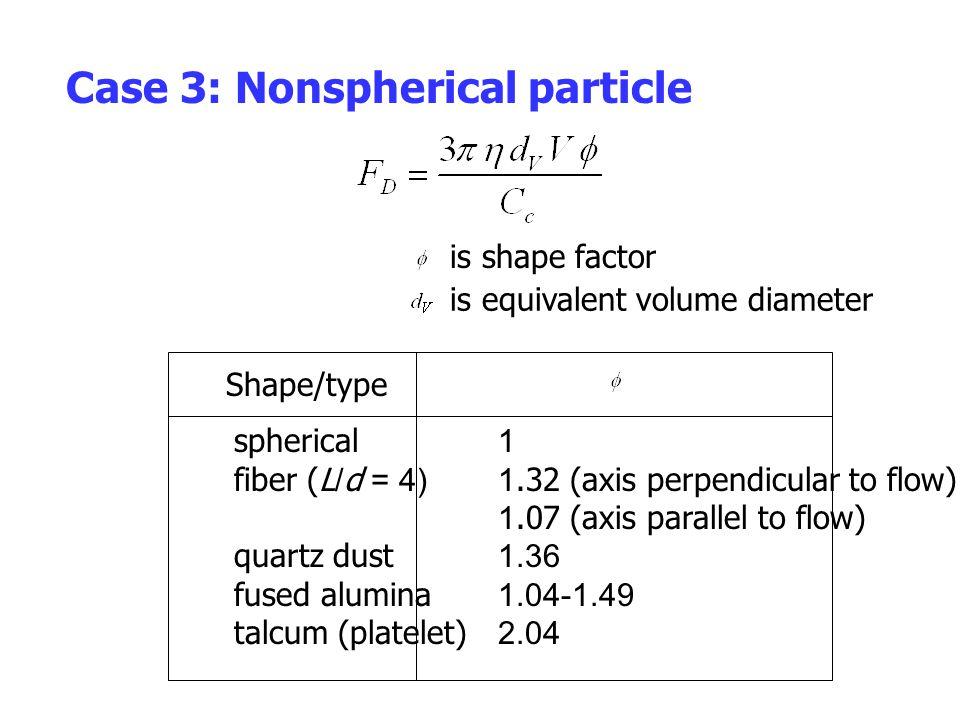 Case 3: Nonspherical particle is shape factor is equivalent volume diameter Shape/type spherical fiber (L/d = 4) quartz dust fused alumina talcum (pla