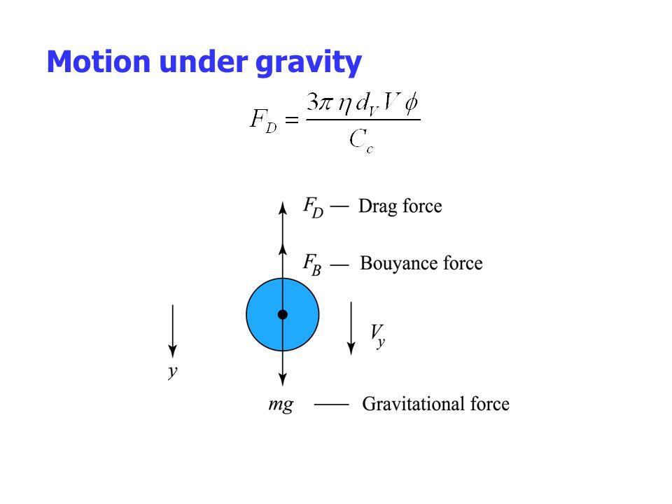 Motion under gravity