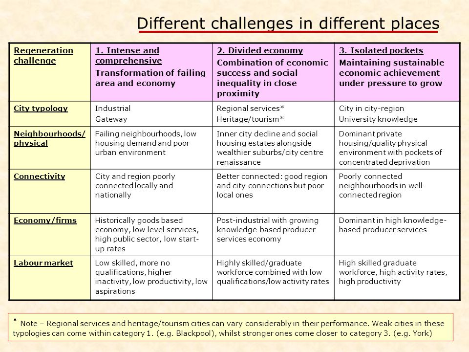 Different challenges in different places Regeneration challenge 1.