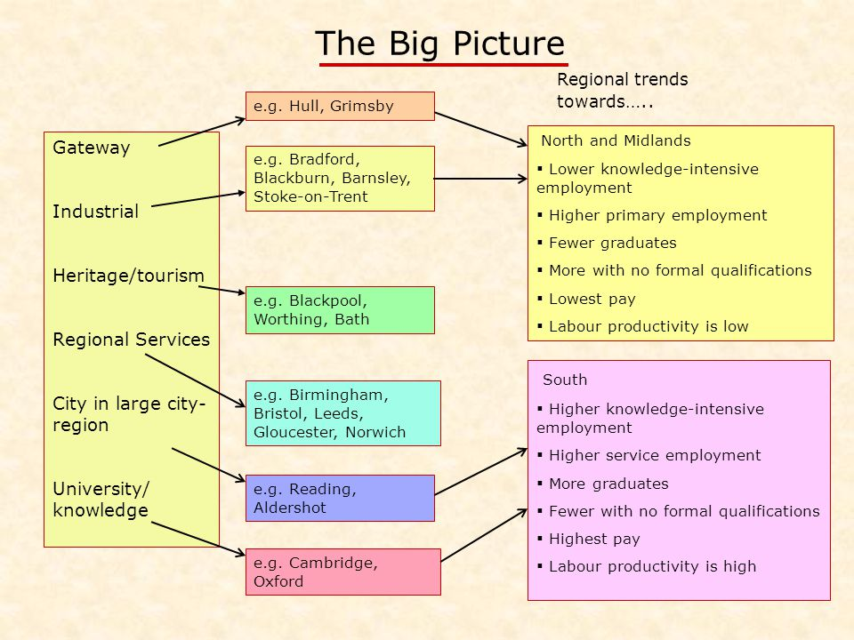 The Big Picture Gateway Industrial Heritage/tourism Regional Services City in large city- region University/ knowledge e.g.