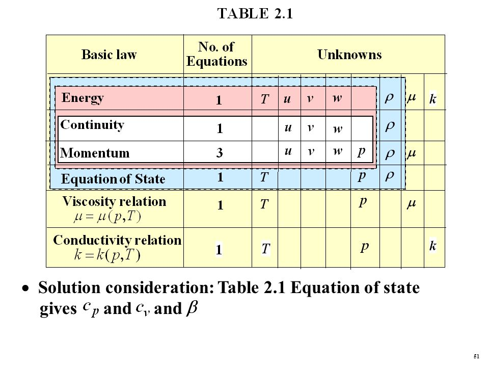  Solution consideration: Table 2.1 Equation of state gives and and 51