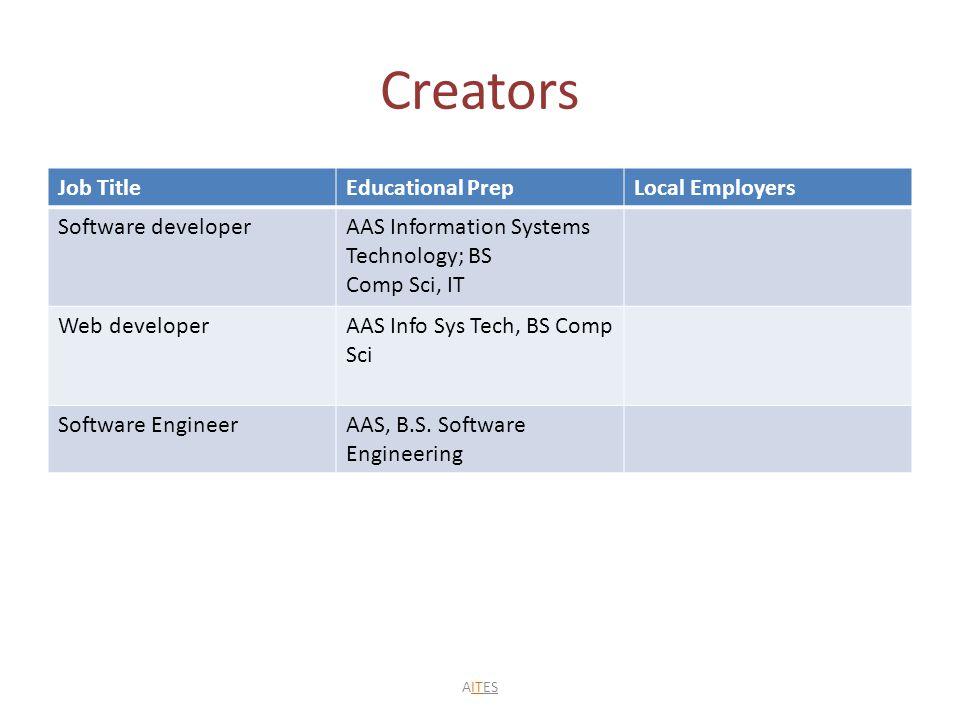Creators Job TitleEducational PrepLocal Employers Software developerAAS Information Systems Technology; BS Comp Sci, IT Web developerAAS Info Sys Tech, BS Comp Sci Software EngineerAAS, B.S.