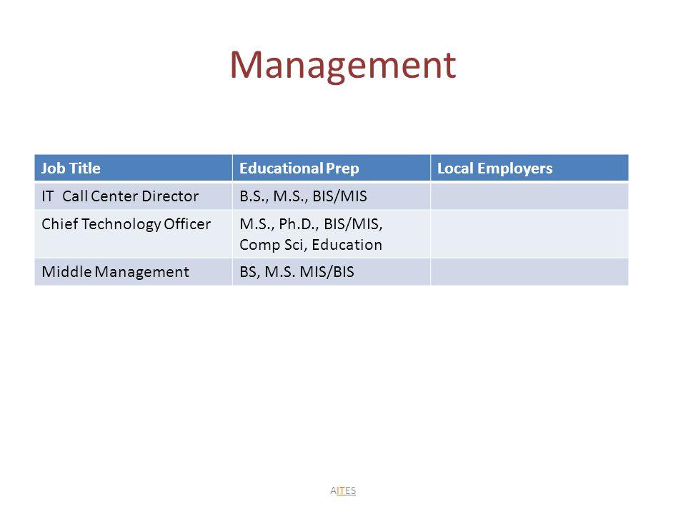 Management Job TitleEducational PrepLocal Employers IT Call Center DirectorB.S., M.S., BIS/MIS Chief Technology OfficerM.S., Ph.D., BIS/MIS, Comp Sci, Education Middle ManagementBS, M.S.