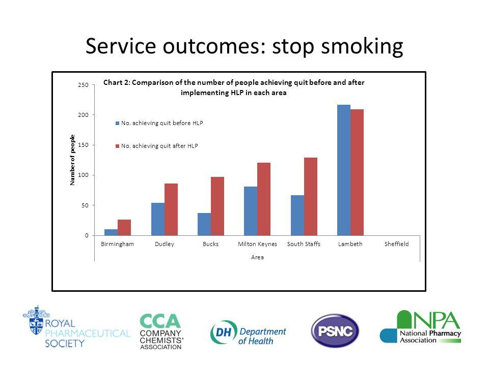 Service outcomes: stop smoking