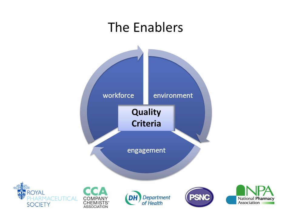 The Enablers environment engagement workforce Quality Criteria