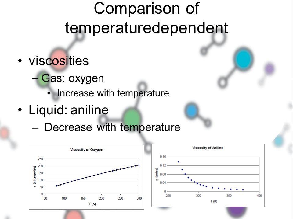 Comparison of temperaturedependent viscosities –Gas: oxygen Increase with temperature Liquid: aniline – Decrease with temperature