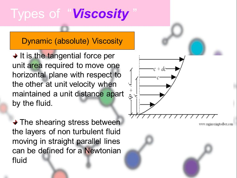"""Types of """"Viscosity """" It is the tangential force per unit area required to move one horizontal plane with respect to the other at unit velocity when m"""
