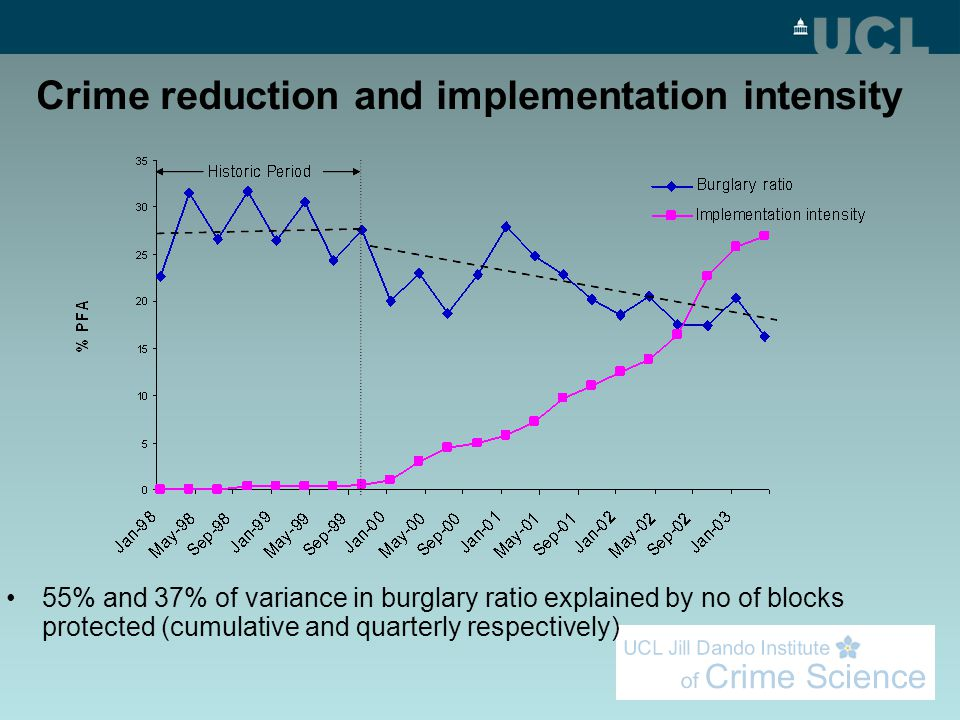 Crime reduction and implementation intensity 55% and 37% of variance in burglary ratio explained by no of blocks protected (cumulative and quarterly r